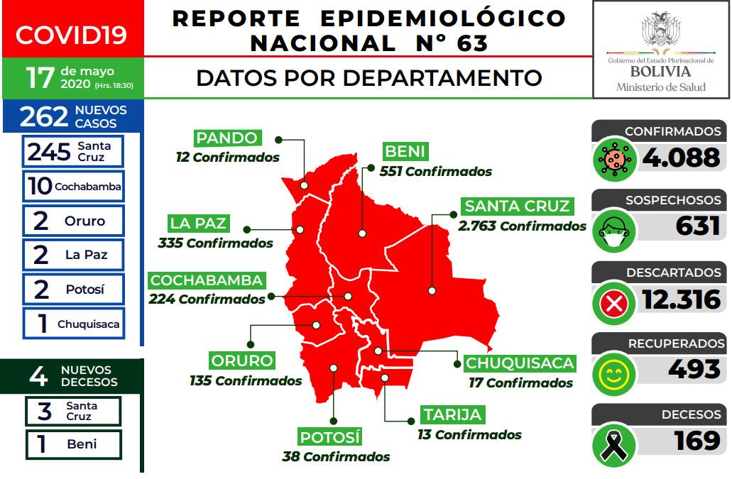 Santa Cruz registra 2.763 contagios de un total de 4.088 casos en toda Bolivia