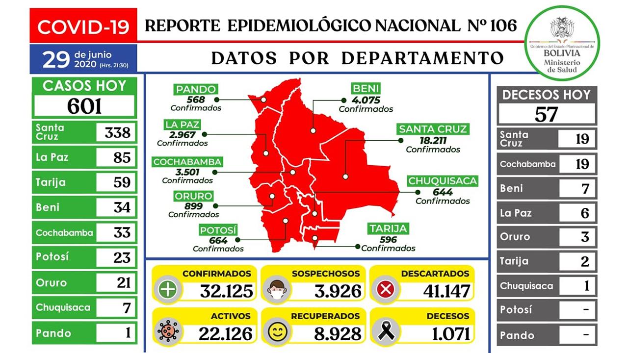 Ministerio reporta 601 nuevos contagios y el país supera los 32 mil casos positivos de COVID-19