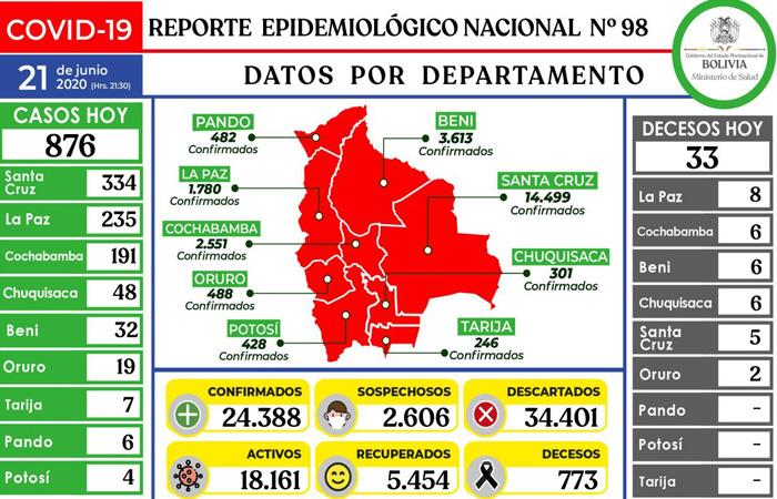 Detectan 235 contagios en La Paz y Bolivia suma 24.388 casos de coronavirus