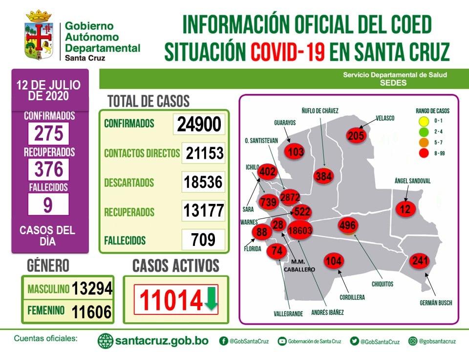 Santa Cruz confirma 275 casos nuevos de covid -19. Los decesos fueron 9, mientras que las recuperadas fueron 376.