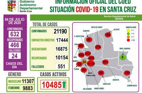632 nuevos casos de coronavirus en Santa Cruz elevan a 21.190 los contagios. Se reportan 24 decesos este sábado .