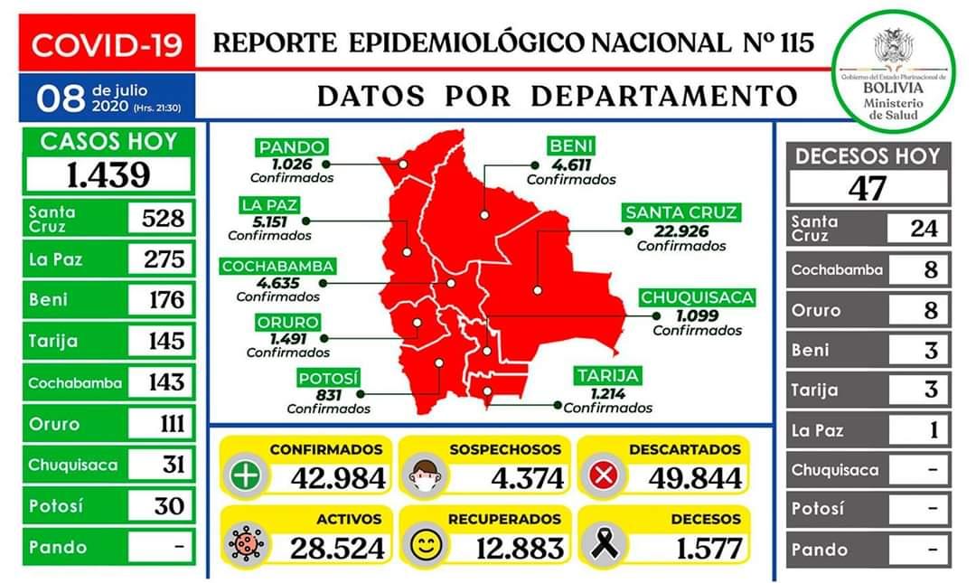Ministerio de Salud reporta 1.439 nuevos casos de coronavirus este miércoles en Bolivia.