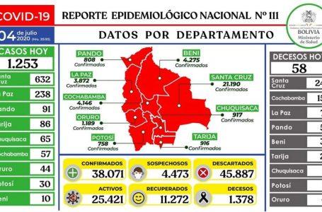 Bolivia eleva los contagios de coronavirus a 38.071 tras detectar 1.253 casos este sábado. 58 decesos suben a 1.378 las muertes por esta enfermedad
