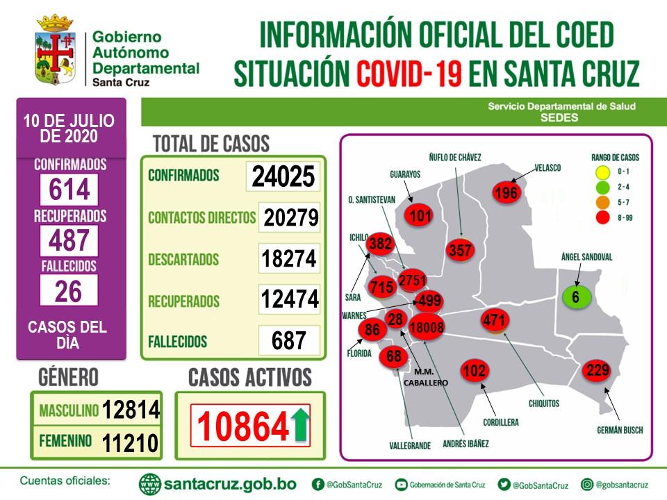 614 nuevos casos de coronavirus en Santa Cruz elevan a 24.025 los contagios en el departamento. Se registraron 26 fallecidos elevando a 685 la cantidad de decesos.