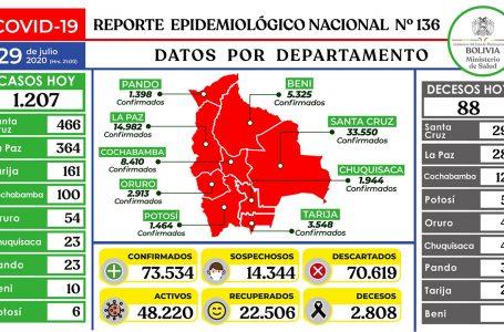 Bolivia registra 1.207 casos nuevos de COVID y el acumulado es 73.534