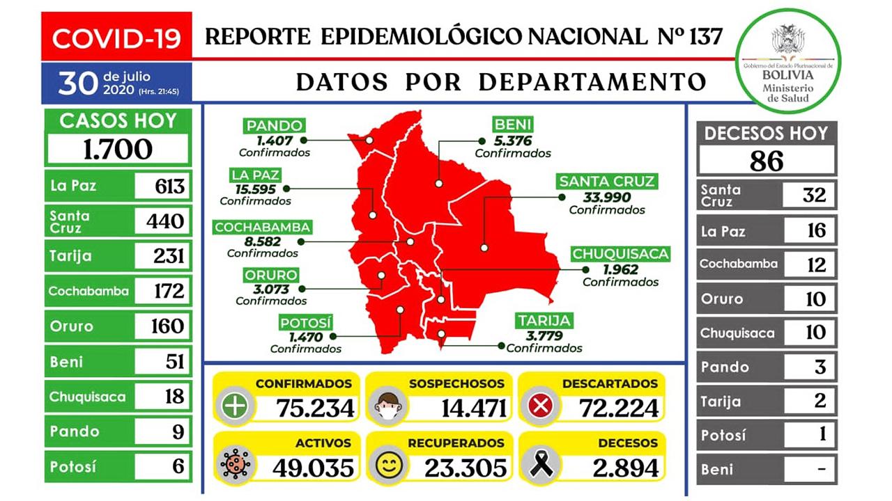 Bolivia registra 75.234 contagios por Covid-19 tras reporte de 1.700 nuevos casos y 86 decesos