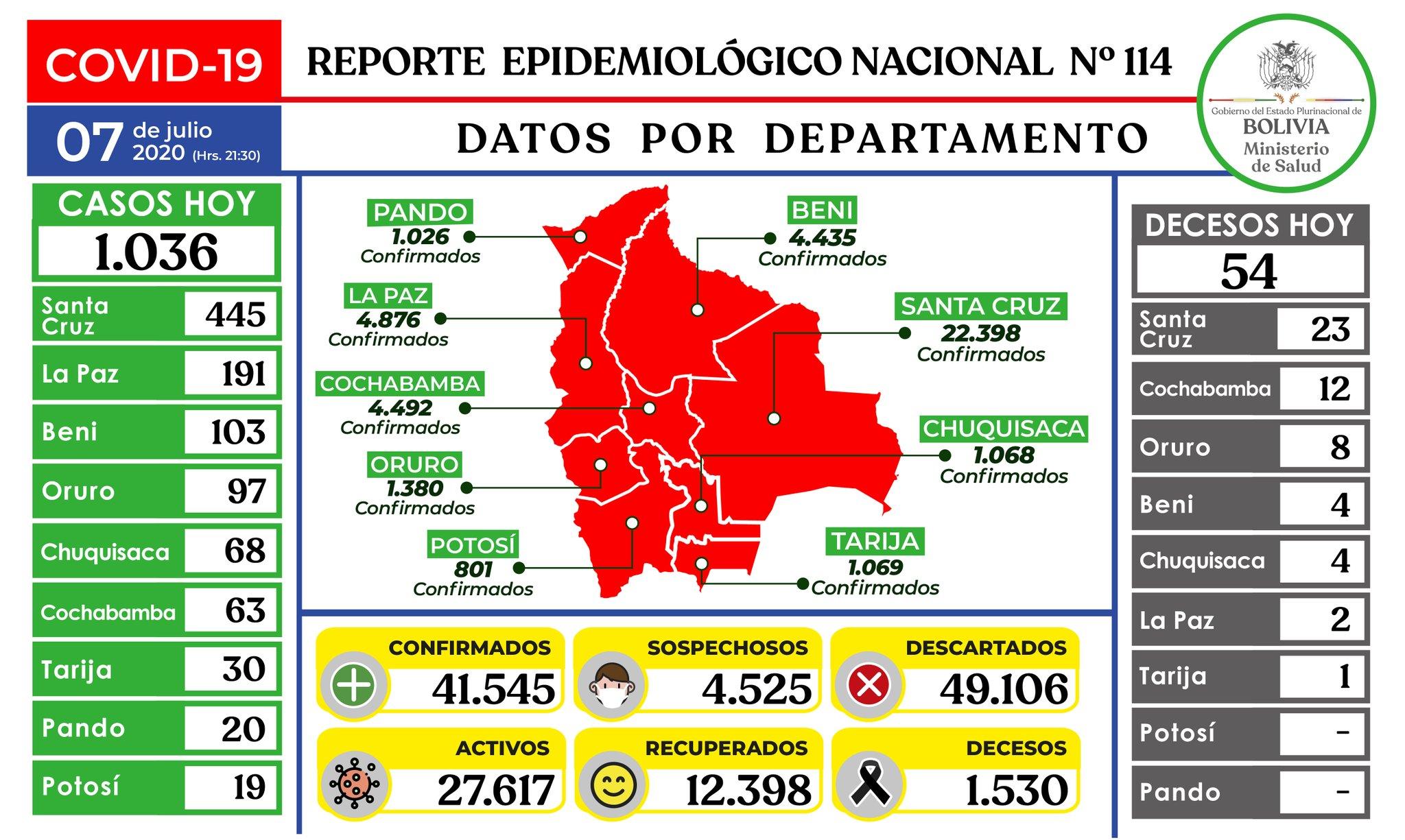 1.036 nuevos casos de coronavirus y en Bolivia ya suman 41.545 contagios