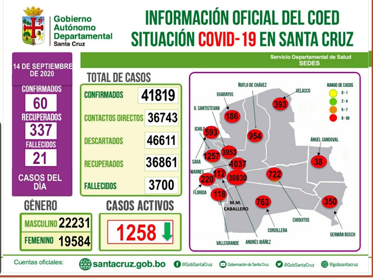 Santa Cruz inicia nueva  semana de post confinamiento con 60 nuevos infectados con Covid-19