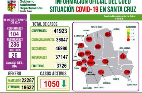 Santa Cruz reporta 104 nuevos casos de coronavirus, haciendo un total de 41.923 contagiados en el Departamento.