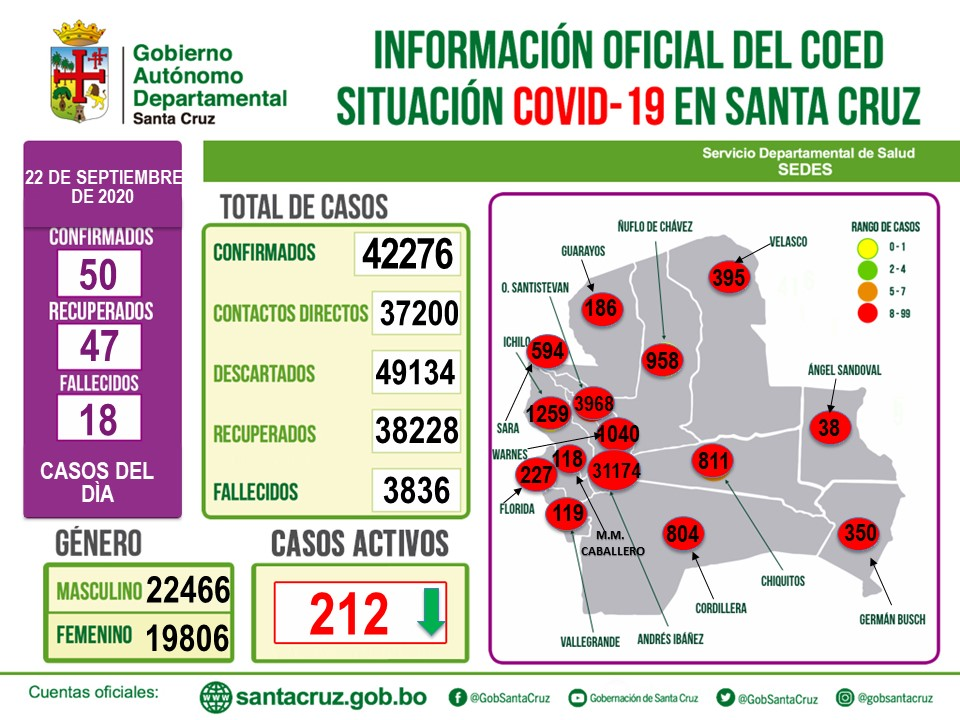 Santa Cruz reporta, 50 nuevos casos de coronavirus,  haciendo un total de 42.276 contagiados en el departamento.