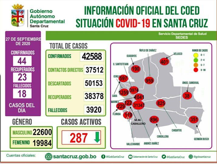 Santa Cruz reporta 44 nuevos casos de Covid-19, sumando a 42.588 en todo el departamento.