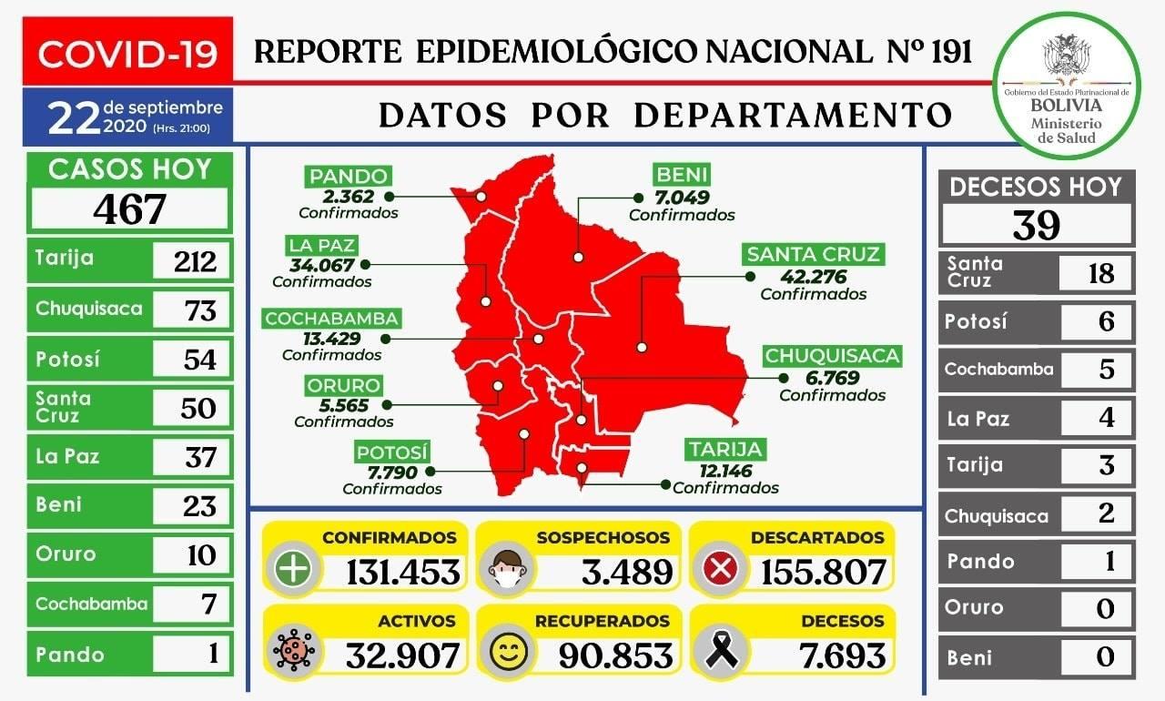 Ministerio de Salud anuncia 467 nuevos casos positivos de COVID19 en Bolivia, haciendo un total de 131.453 contagiados en el país.
