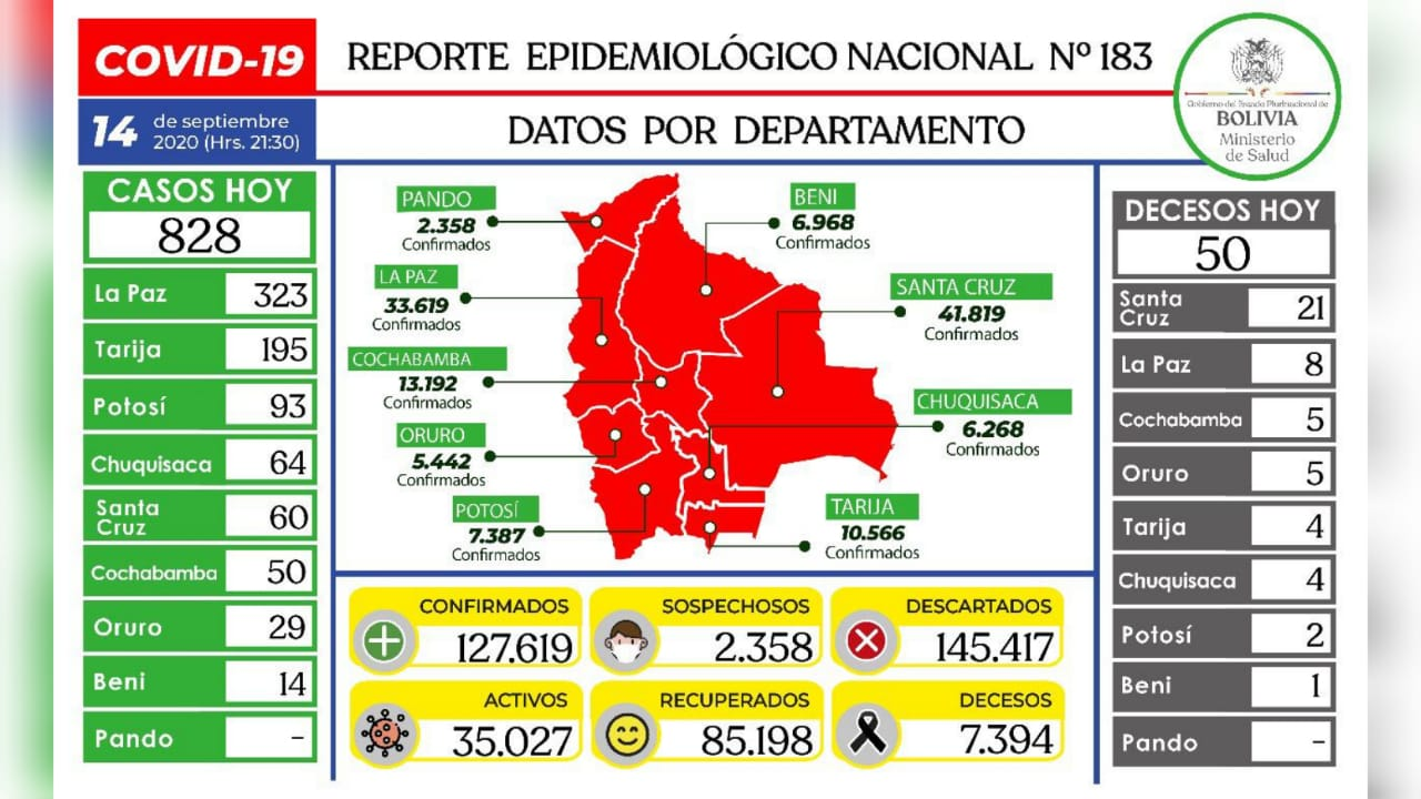 Ministerio reporta 828 nuevos casos de COVID-19 en la última jornada