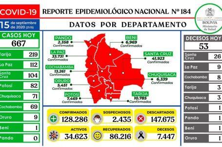Ministerio de Salud reporta 667 contagios nuevos de Covid-19.