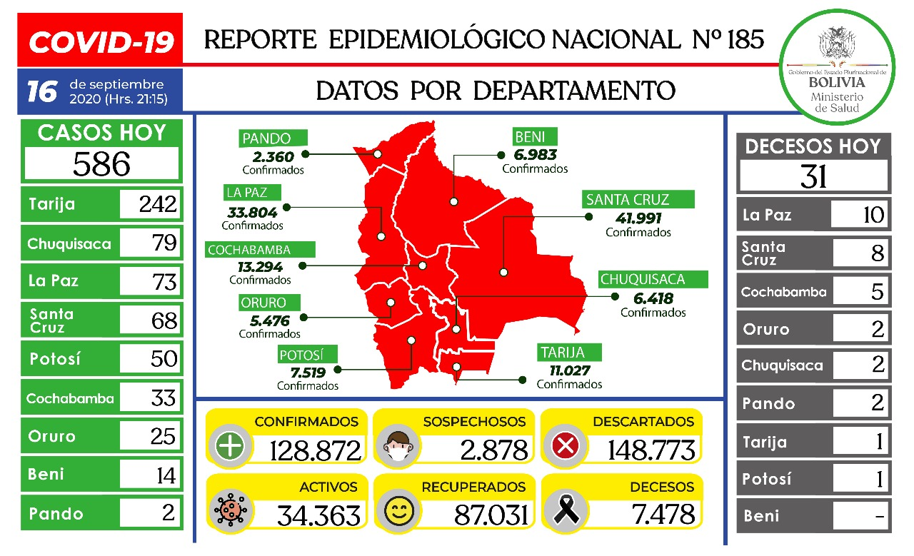 Ministerio reporta 586 nuevos contagios de Covid-19