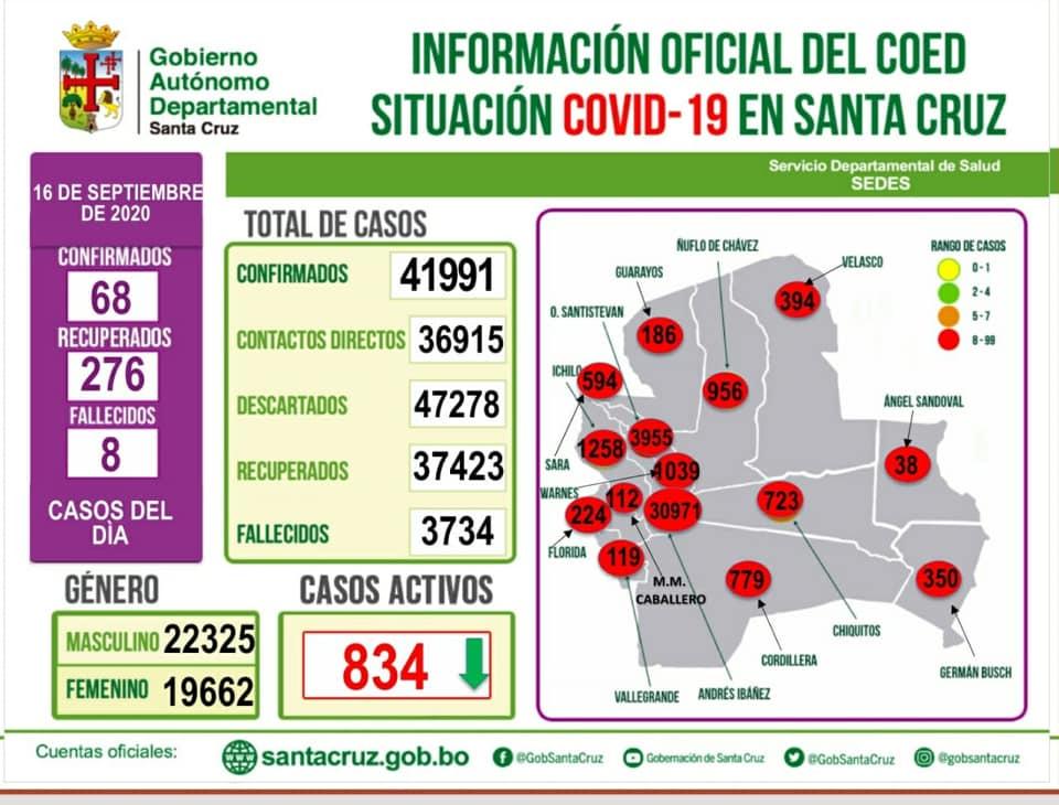 Santa Cruz registra 68 casos nuevos de Coronavirus y los casos activos ya son menos de mil