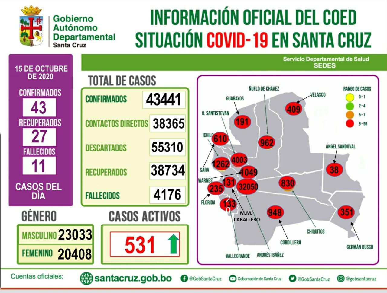 Santa Cruz reporta, 43 nuevos casos y 11 fallecidos por Covid-19