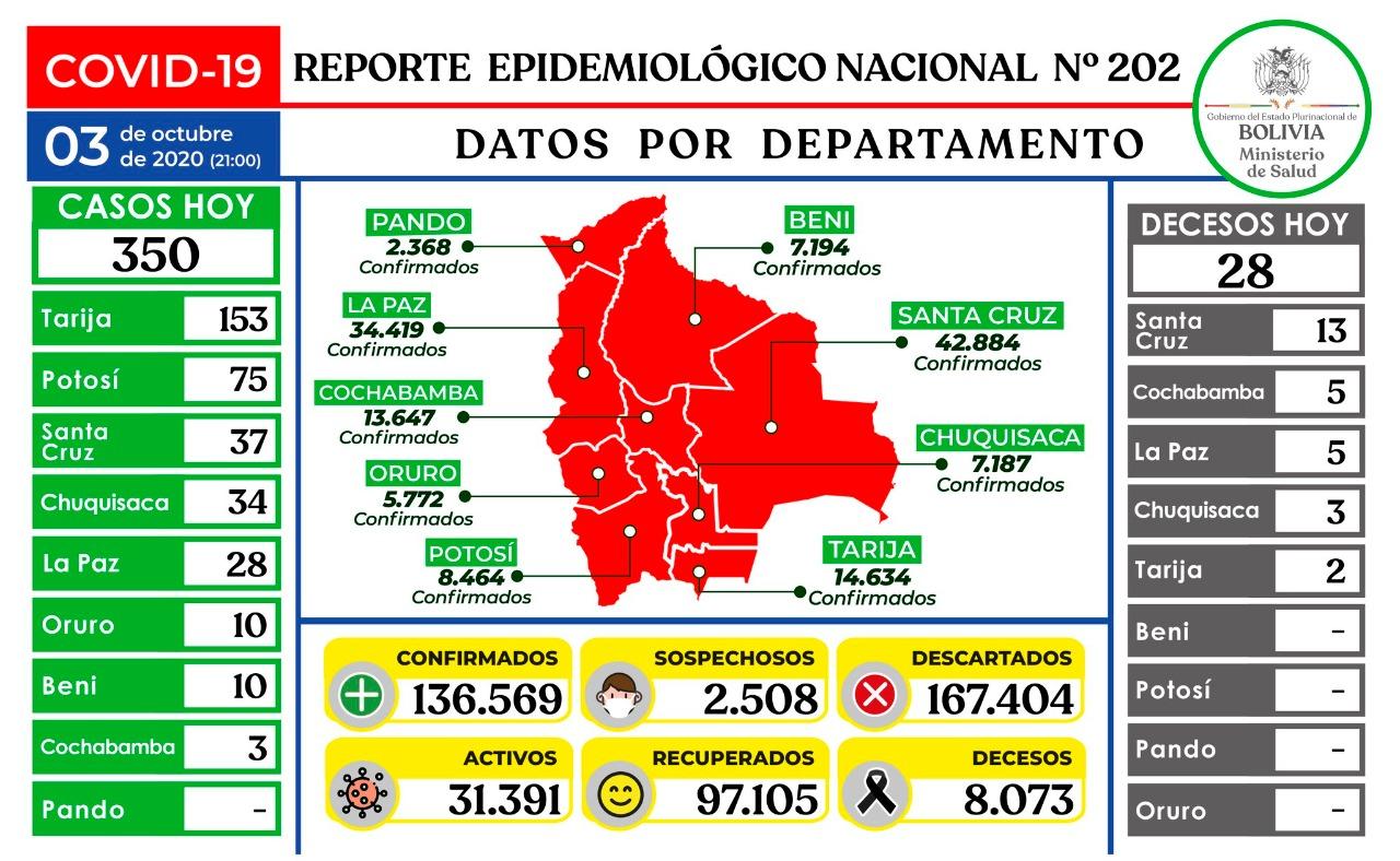 Bolivia supera los 136 mil contagios y tiene 8.073 decesos por Covid-19