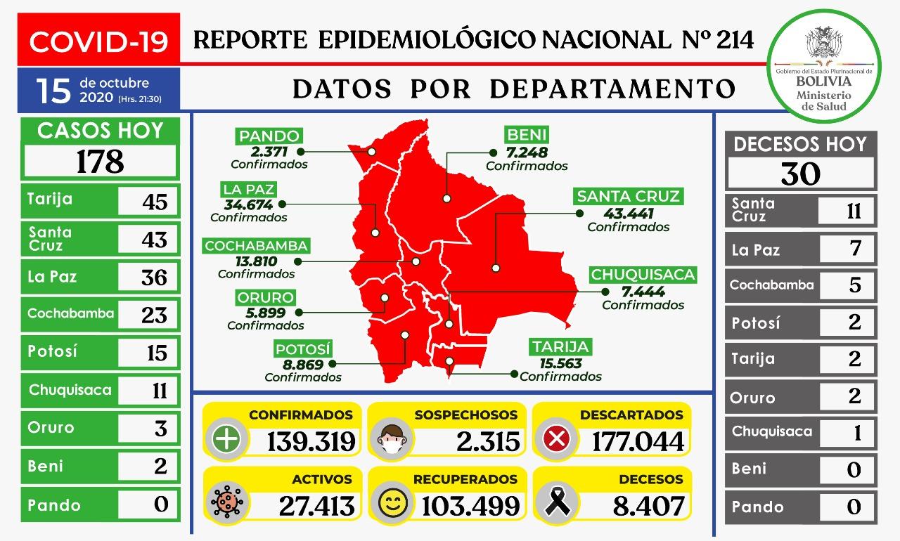 Bolivia suma 139.319 casos de Covid-19 este jueves con 178 nuevos pacientes
